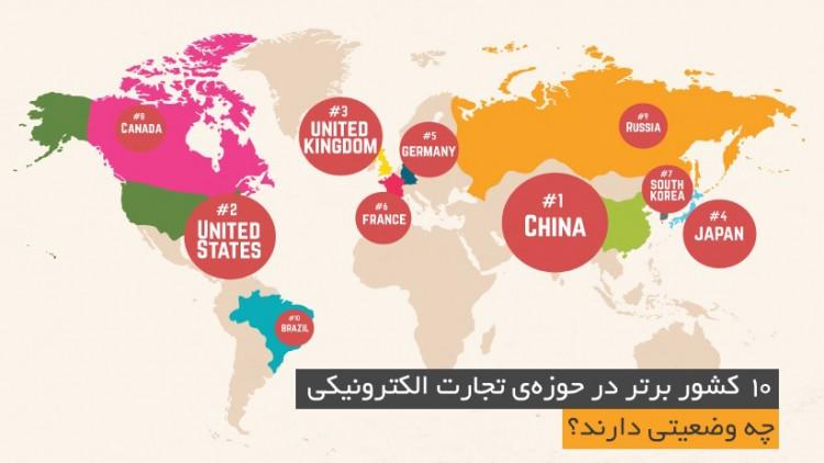 ۱۰ کشور برتر در تجارت الکترونیکی چه وضعیتی دارند؟
