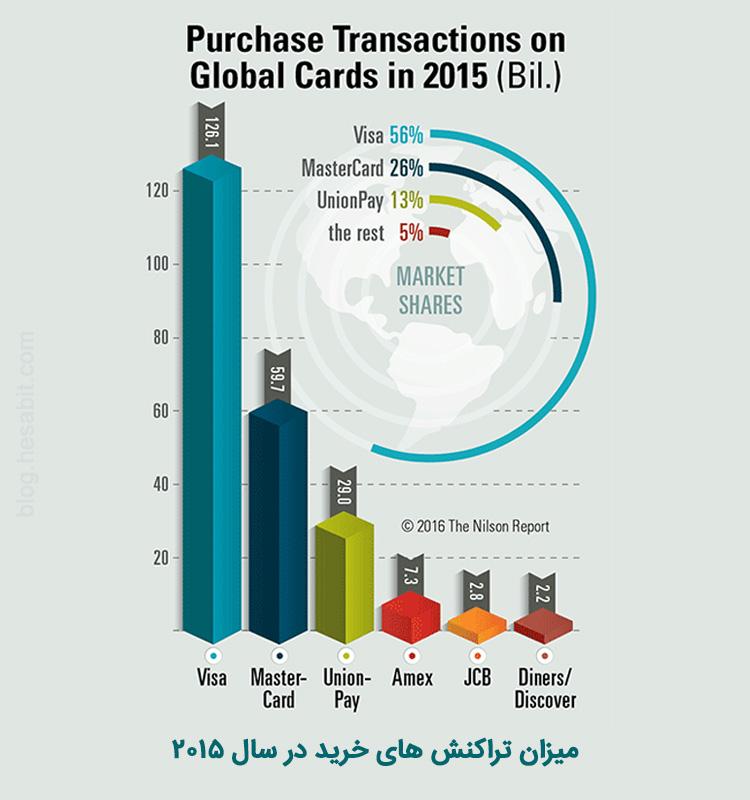 میزان تراکنش های خرید در سال ۲۰۱۵